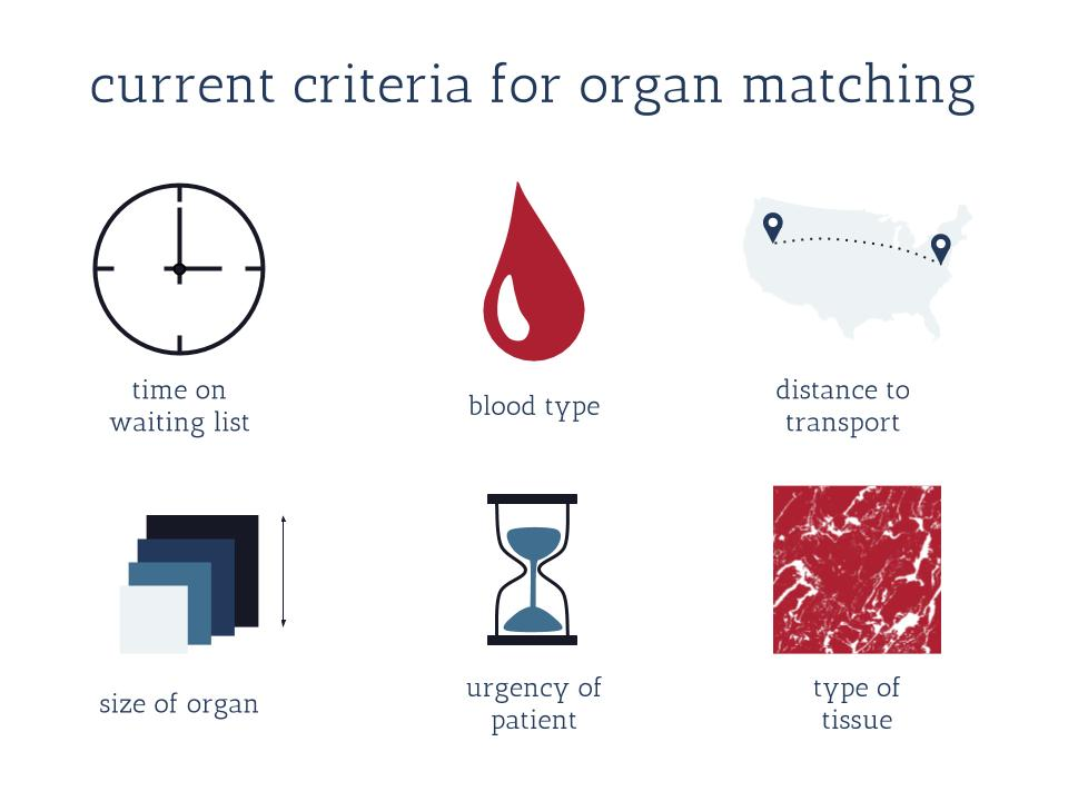 Current Criteria for Organ Matching