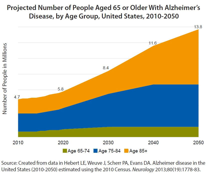 A-B-C, Preventing Alzheimer's is as Easy as 1-2-Blueberry